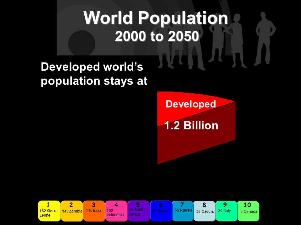 Developed world's population stays at Developed 1.2 Billion 2345678910 162 Sierra Leone 1 143 Zambia 115 India 102 Indonesia 94 South Africa 69 Brazil