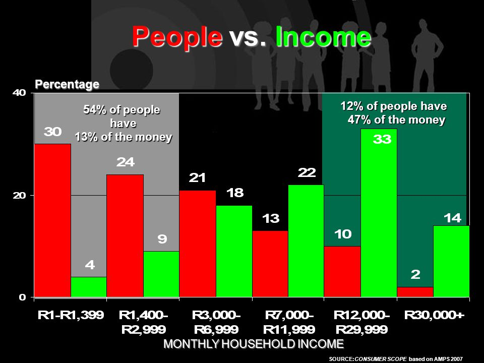 SOURCE:AMPS 2005 Percentage People vs. Income SOURCE:CONSUMER SCOPE based on AMPS 2007 54% of people have have 13% of the money 13% of the money 12% o