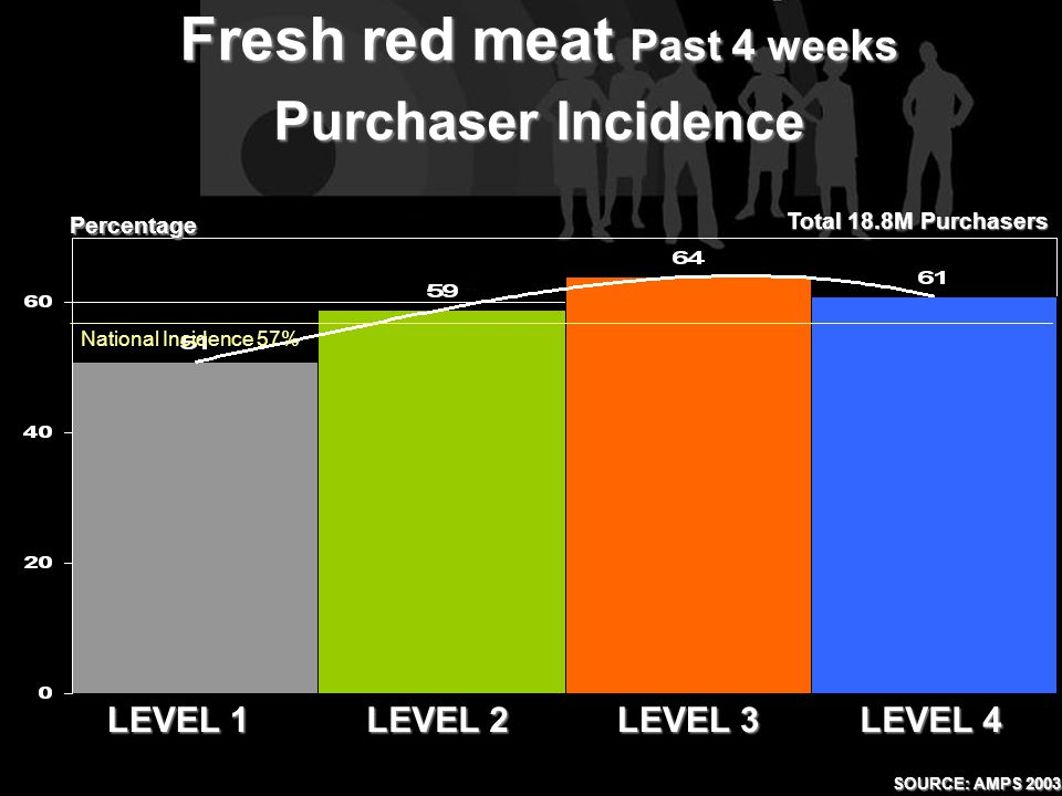LEVEL 1 LEVEL 2 LEVEL 4 LEVEL 3 Fresh red meat Past 4 weeks Purchaser Incidence Percentage Total 18.8M Purchasers National Incidence 57% SOURCE: AMPS 2003