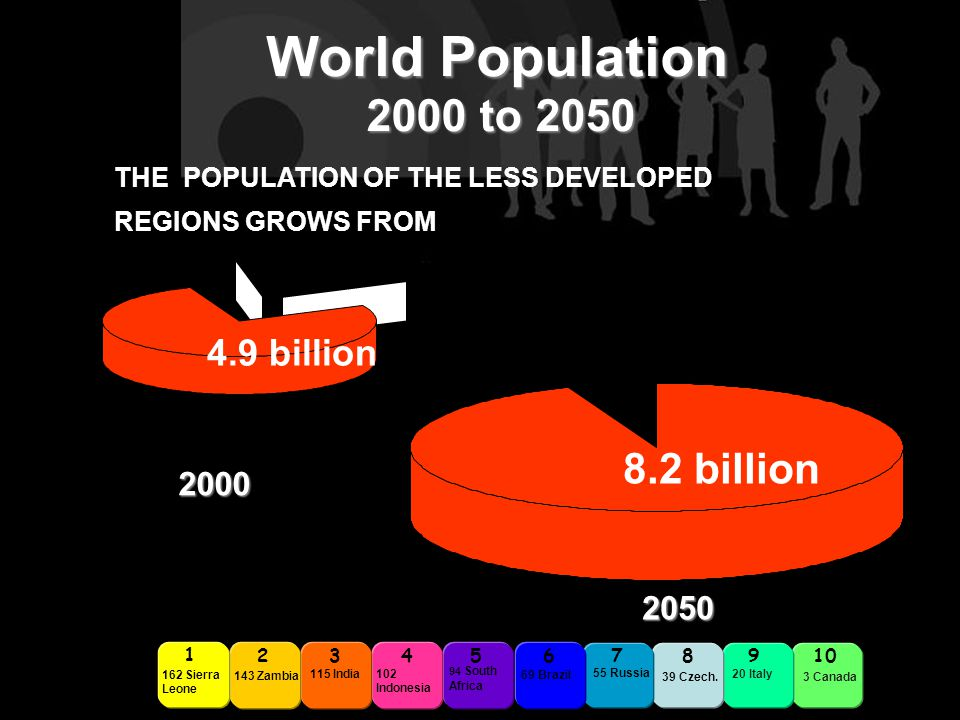 THE POPULATION OF THE LESS DEVELOPED REGIONS GROWS FROM 4.9 billion TO 8.2 billion 2345678910 162 Sierra Leone 1 143 Zambia 115 India 102 Indonesia 94 South Africa 69 Brazil 55 Russia 39 Czech.