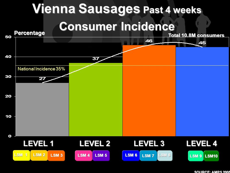 LEVEL 1 LEVEL 2 LEVEL 4 LEVEL 3 LSM 9 LSM10 LSM 1 LSM 2 LSM 3 LSM 4 LSM 5 LSM 6 LSM 7 LSM 8 Vienna Sausages Past 4 weeks Consumer Incidence Percentage