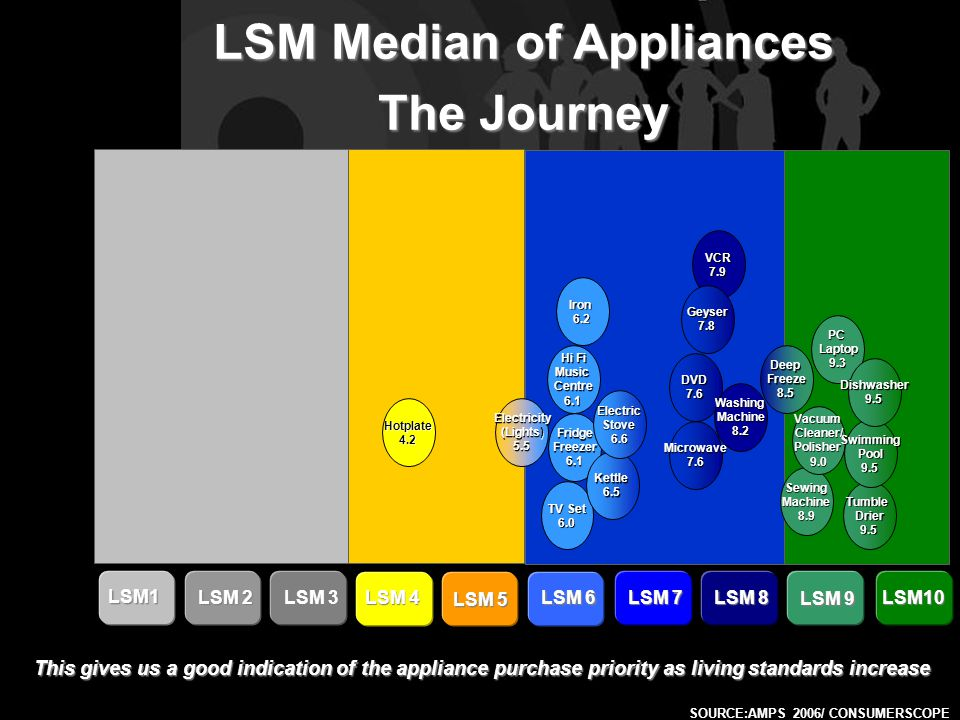 LSM Median of Appliances The Journey SOURCE:AMPS 2006/ CONSUMERSCOPE LSM1 LSM 2 LSM 3 LSM 4 LSM 5 LSM 6 LSM 7 LSM 8 LSM 9 LSM10 Electricity (Lights) 5.5 Hotplate4.2 TV Set 6.0 FridgeFreezer6.1 Hi Fi MusicCentre6.1 Iron6.2 Kettle6.5 ElectricStove6.6 Microwave7.6 DVD7.6 VCR7.9 Geyser7.8 WashingMachine8.2 DeepFreeze8.5 SewingMachine8.9 VacuumCleaner/Polisher9.0 PCLaptop9.3 TumbleDrier9.5 SwimmingPool9.5 Dishwasher9.5 This gives us a good indication of the appliance purchase priority as living standards increase