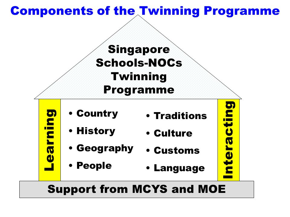 Learning Interacting Support from MCYS and MOE Country History Geography People Traditions Culture Customs Language Components of the Twinning Programme Singapore Schools-NOCs Twinning Programme
