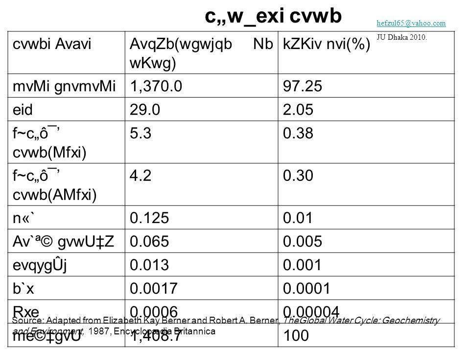 "c""w_exi cvwb cvwbi AvaviAvqZb(wgwjqb Nb wKwg) kZKiv nvi(%) mvMi gnvmvMi1,370.097.25 eid29.02.05 f~c""ô¯' cvwb(Mfxi) 5.30.38 f~c""ô¯' cvwb(AMfxi) 4.20.30 n«`0.1250.01 Av`ª© gvwU‡Z0.0650.005 evqygÛj0.0130.001 b`x0.00170.0001 Rxe0.00060.00004 me©‡gvU1,408.7100 Source: Adapted from Elizabeth Kay Berner and Robert A."
