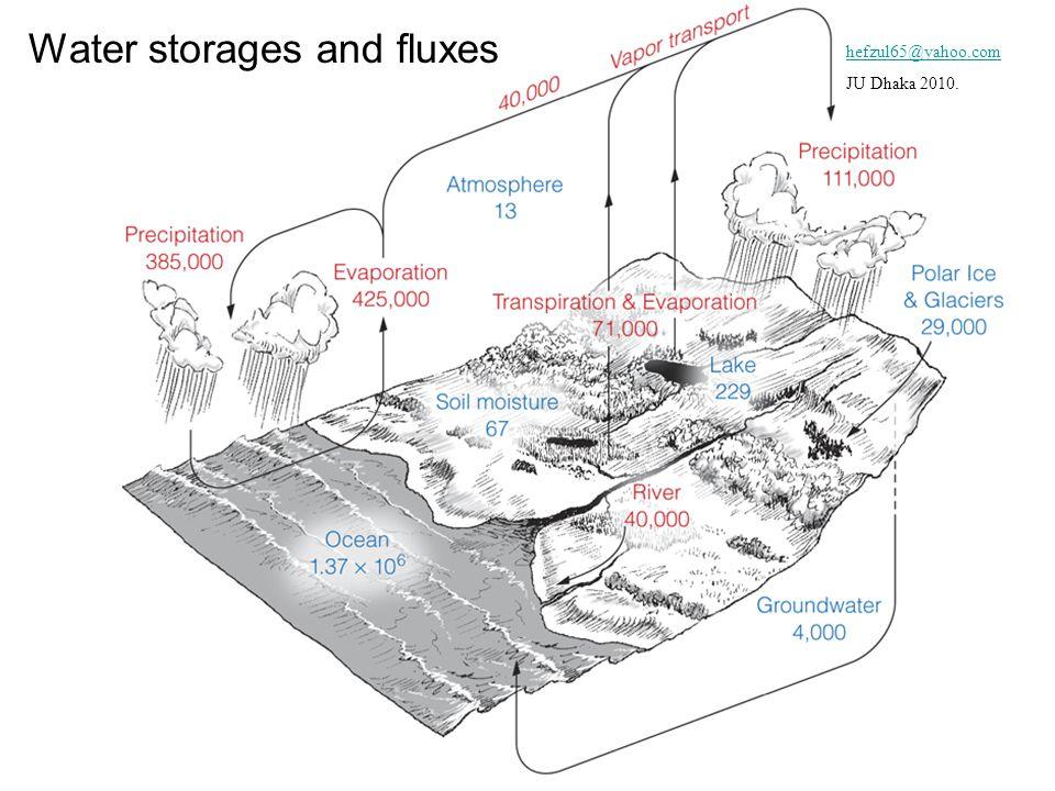 Water storages and fluxes hefzul65@yahoo.com JU Dhaka 2010.