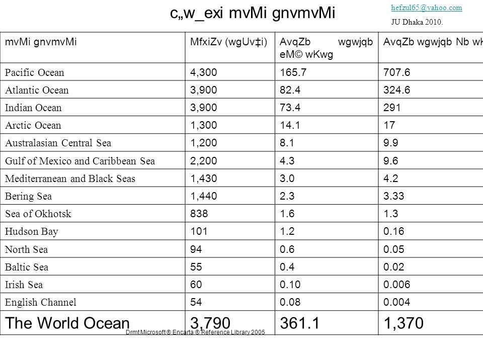 "c""w_exi mvMi gnvmvMi mvMi gnvmvMiMfxiZv (wgUv‡i)AvqZb wgwjqb eM© wKwg AvqZb wgwjqb Nb wKwg Pacific Ocean 4,300165.7707.6 Atlantic Ocean 3,90082.4324.6 Indian Ocean 3,90073.4291 Arctic Ocean 1,30014.117 Australasian Central Sea 1,2008.19.9 Gulf of Mexico and Caribbean Sea 2,2004.39.6 Mediterranean and Black Seas 1,4303.04.2 Bering Sea 1,4402.33.33 Sea of Okhotsk 8381.61.3 Hudson Bay 1011.20.16 North Sea 940.60.05 Baltic Sea 550.40.02 Irish Sea 600.100.006 English Channel 540.080.004 The World Ocean3,790361.11,370 Drmt Microsoft ® Encarta ® Reference Library 2005 hefzul65@yahoo.com JU Dhaka 2010."