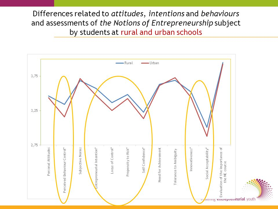 Differences related to attitudes, intentions and behaviours and assessments of the Notions of Entrepreneurship subject by students at rural and urban