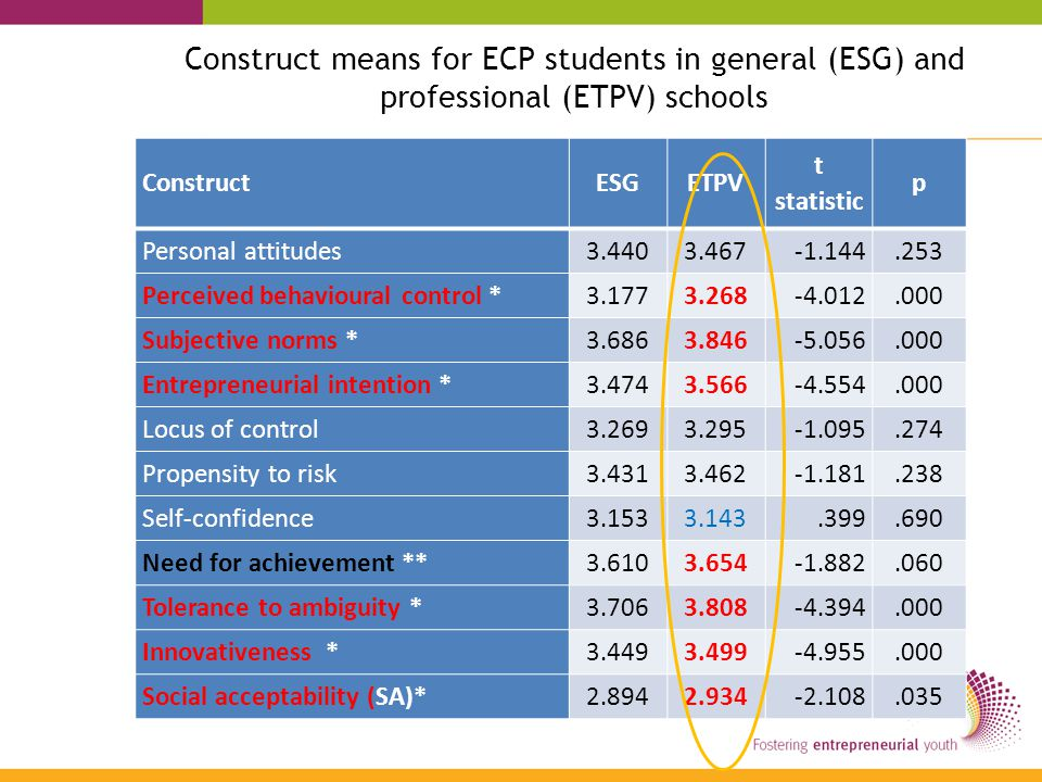 Construct means for ECP students in general (ESG) and professional (ETPV) schools ConstructESGETPV t statistic p Personal attitudes3.4403.467-1.144.253 Perceived behavioural control *3.1773.268-4.012.000 Subjective norms *3.686 3.846 -5.056.000 Entrepreneurial intention *3.4743.566-4.554.000 Locus of control3.2693.295-1.095.274 Propensity to risk3.431 3.462 -1.181.238 Self-confidence 3.153 3.143.399.690 Need for achievement **3.610 3.654 -1.882.060 Tolerance to ambiguity *3.706 3.808 -4.394.000 Innovativeness *3.449 3.499 -4.955.000 Social acceptability (SA)*2.8942.934-2.108.035