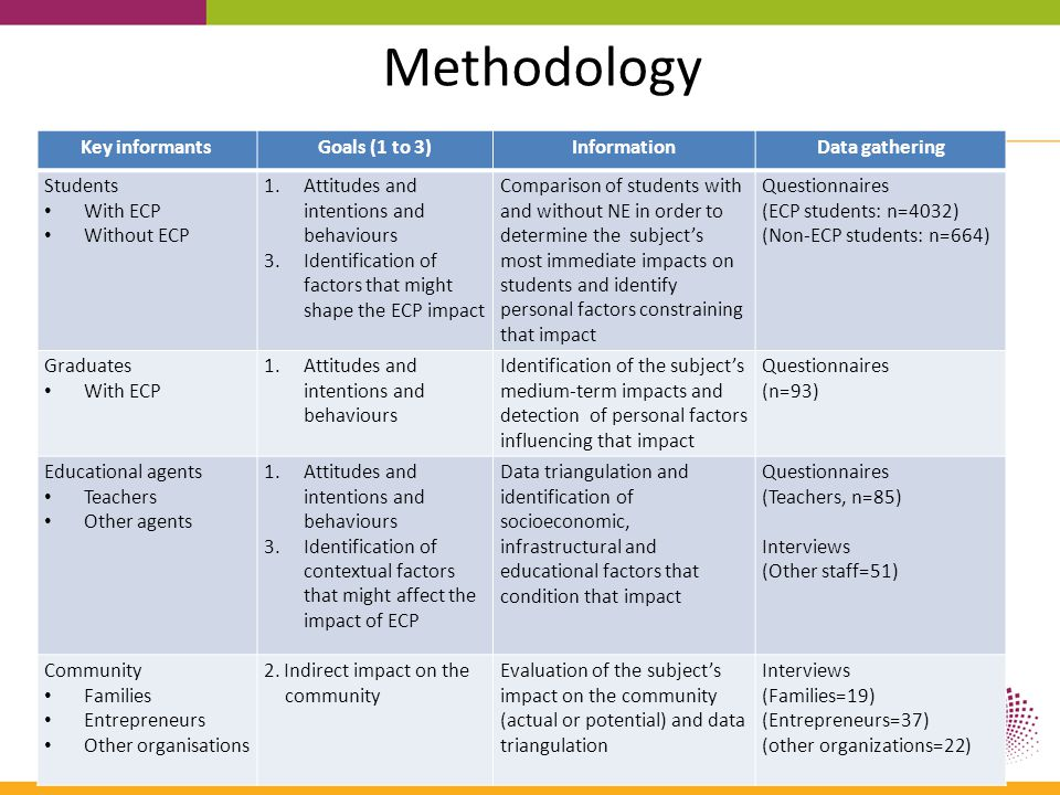 Methodology Key informantsGoals (1 to 3)InformationData gathering Students With ECP Without ECP 1.Attitudes and intentions and behaviours 3.Identifica