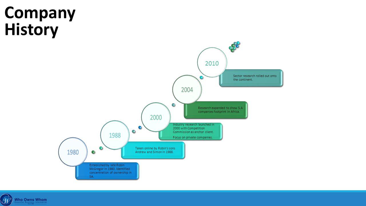 2010 Company History