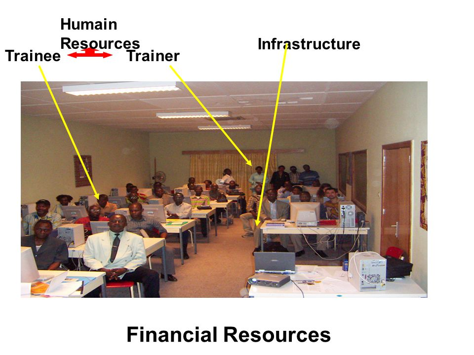 WHAT? Elements for Capacity Building Trainee Infrastructure Financial Resources Trainer Humain Resources