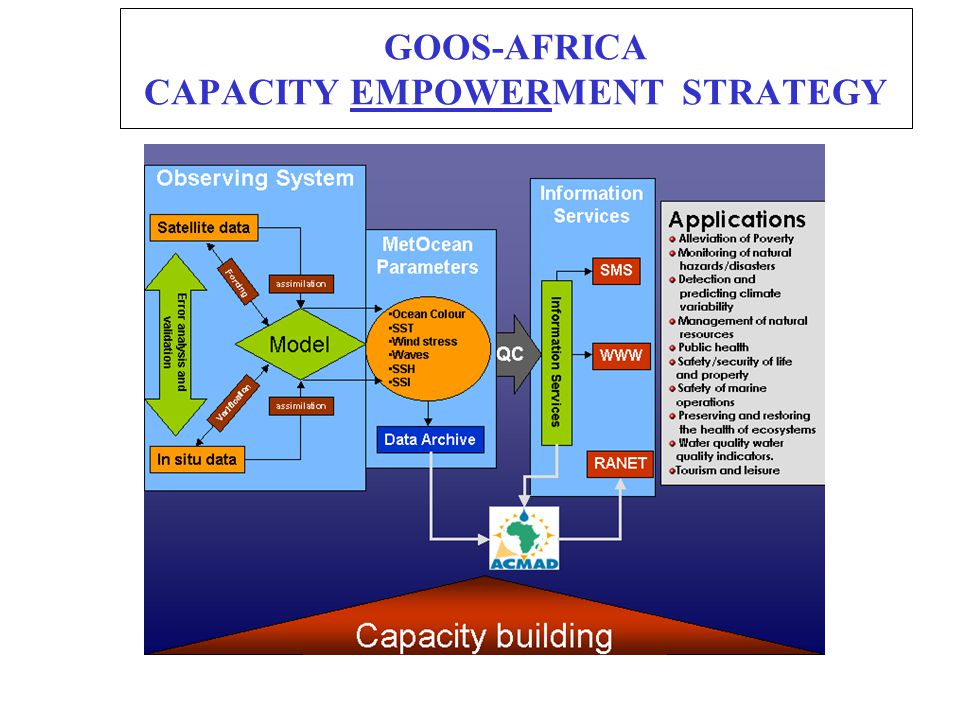 GOOS-AFRICA CAPACITY EMPOWERMENT STRATEGY