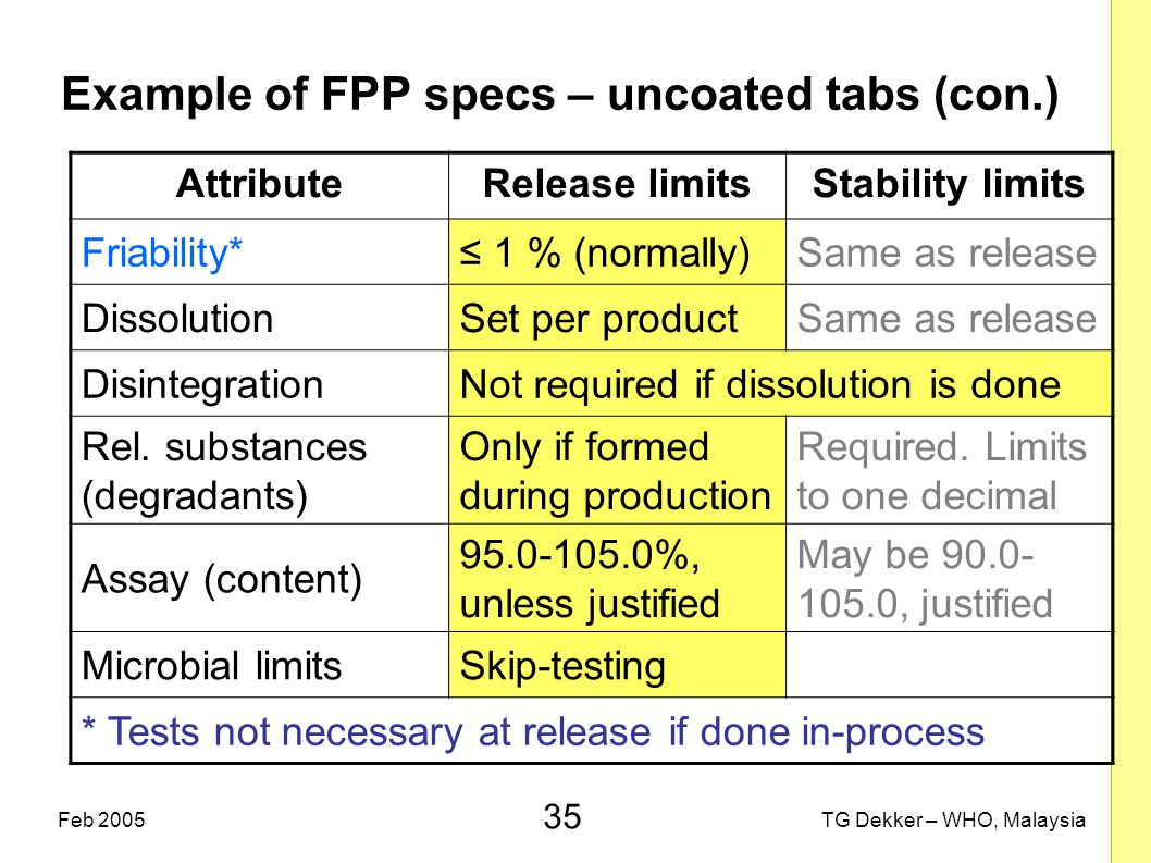 35 TG Dekker – WHO, MalaysiaFeb 2005 Example of FPP specs – uncoated tabs (con.) AttributeRelease limitsStability limits Friability*≤ 1 % (normally)Same as release DissolutionSet per productSame as release DisintegrationNot required if dissolution is done Rel.