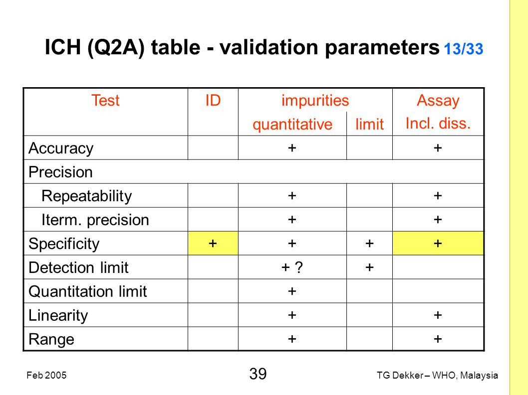 39 TG Dekker – WHO, MalaysiaFeb 2005 ICH (Q2A) table - validation parameters 13/33 TestIDimpuritiesAssay Incl. diss. quantitativelimit Accuracy++ Prec