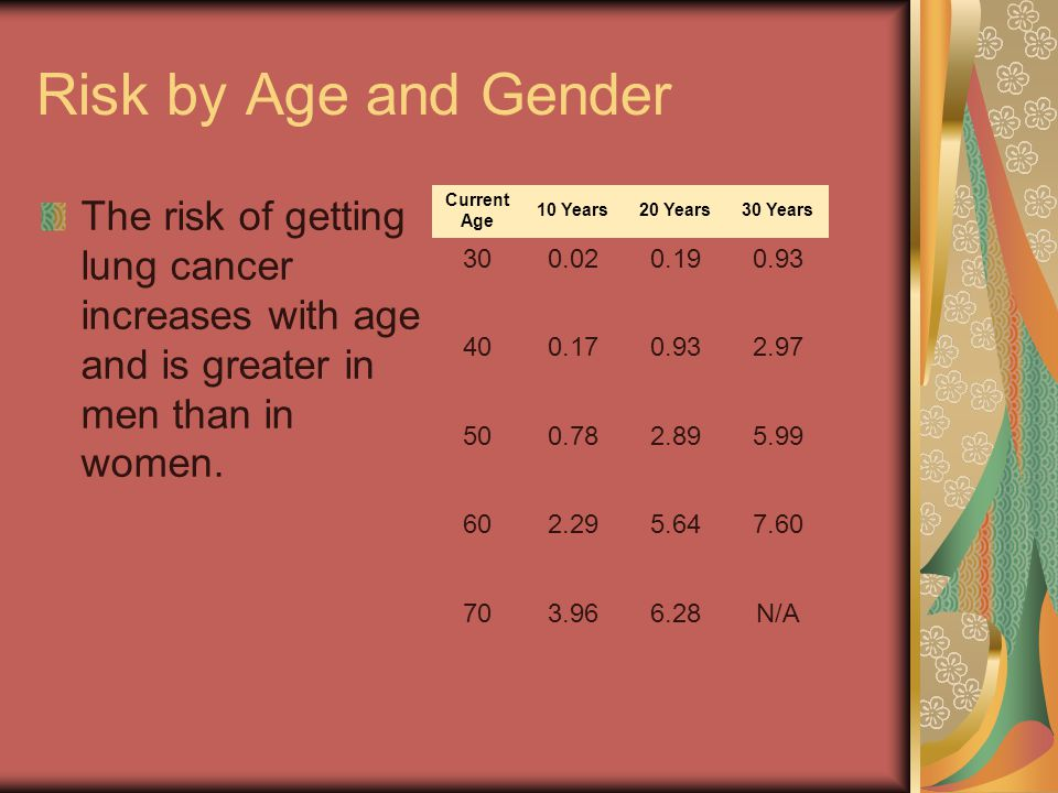 Risk by Age and Gender The risk of getting lung cancer increases with age and is greater in men than in women. Current Age10 Years20 Years30 Years 300