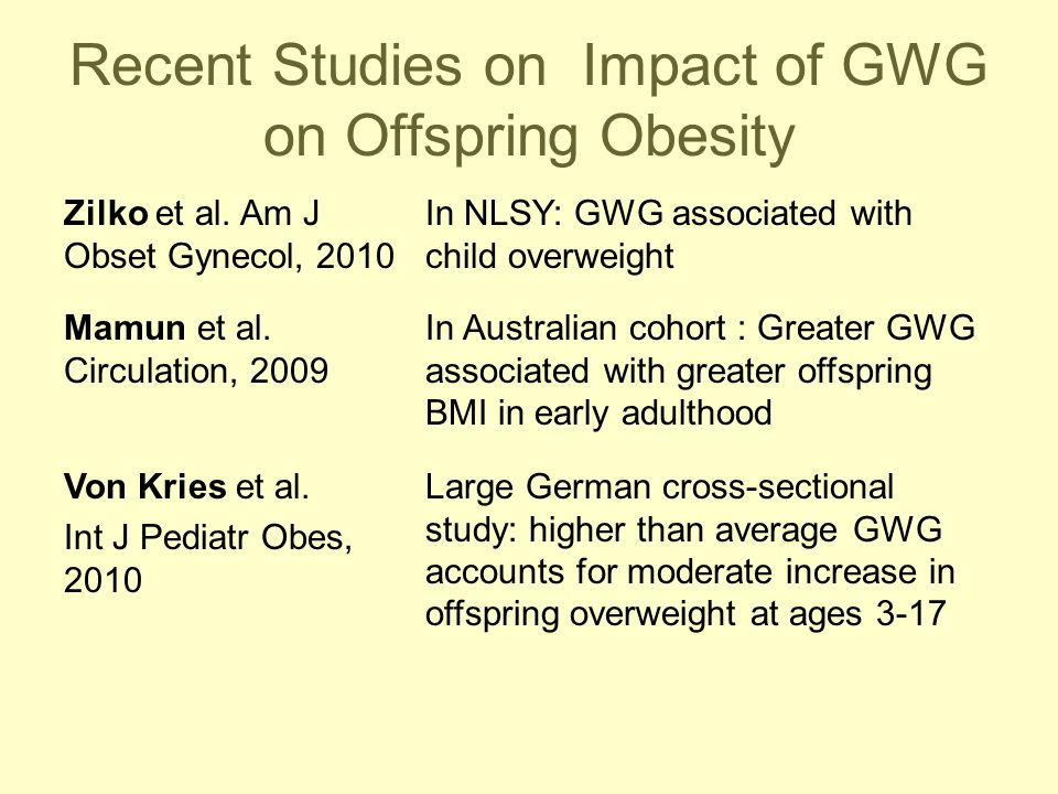 Recent Studies on Impact of GWG on Offspring Obesity Zilko et al. Am J Obset Gynecol, 2010 In NLSY: GWG associated with child overweight Mamun et al.