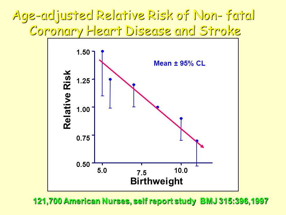 Age-adjusted Relative Risk of Non- fatal Coronary Heart Disease and Stroke 121,700 American Nurses, self report study BMJ 315:396,1997 5.0 7.5 10.0 0.