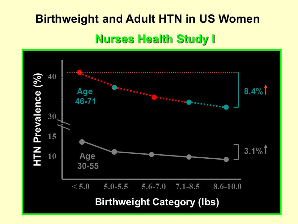 Birthweight and Adult HTN in US Women Nurses Health Study I Birthweight Category (lbs) < 5.0 5.0-5.5 5.6-7.0 7.1-8.5 8.6-10.0 HTN Prevalence (%) 40301