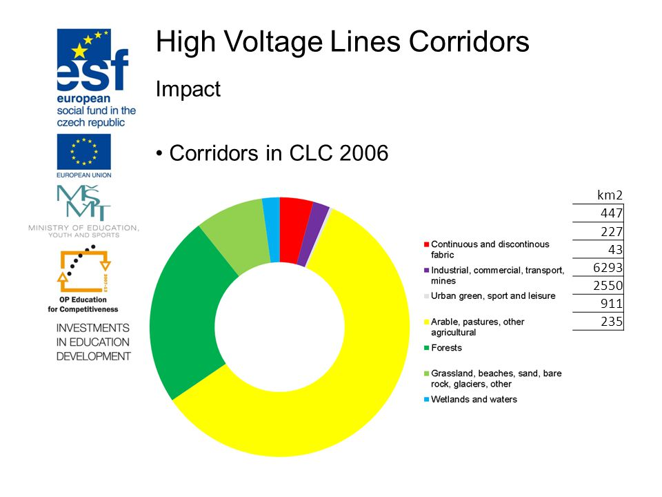 High Voltage Lines Corridors Impact Corridors in CLC 2006 CLC 2006 classeskm2 11x Artificial surfaces - Urban447 12x Artificial surfaces - Industrial227 14x Artificial surfaces - Green urban areas43 21x Agricultural areas - Arable land6293 31x Forest and semi natural areas - Forests2550 32x Forest and semi natural areas - Scrub, Natural grasslands911 41x Wetlands235