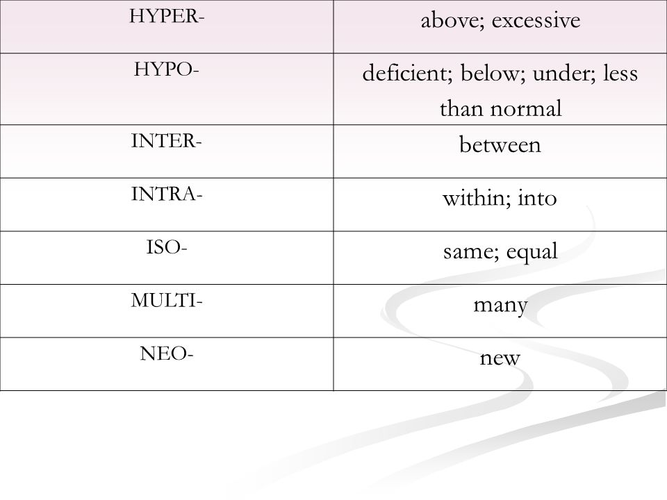HYPER- above; excessive HYPO- deficient; below; under; less than normal INTER- between INTRA- within; into ISO- same; equal MULTI- many NEO- new