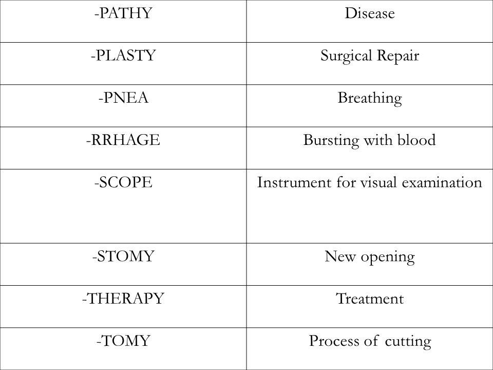 -PATHYDisease -PLASTYSurgical Repair -PNEABreathing -RRHAGEBursting with blood -SCOPEInstrument for visual examination -STOMYNew opening -THERAPYTreatment -TOMYProcess of cutting