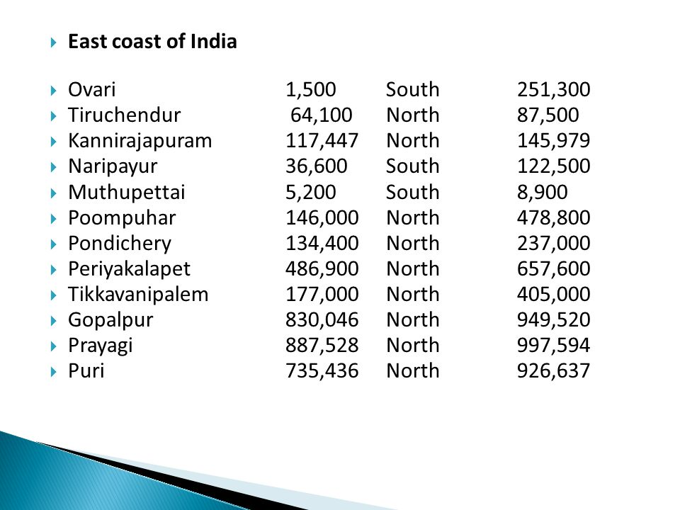  East coast of India  Ovari 1,500 South 251,300  Tiruchendur 64,100 North 87,500  Kannirajapuram 117,447 North 145,979  Naripayur 36,600 South 122,500  Muthupettai 5,200 South 8,900  Poompuhar 146,000 North 478,800  Pondichery 134,400 North 237,000  Periyakalapet 486,900 North 657,600  Tikkavanipalem 177,000 North 405,000  Gopalpur 830,046 North 949,520  Prayagi 887,528 North 997,594  Puri 735,436 North 926,637