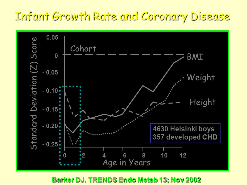 Infant Growth Rate and Coronary Disease BMI Weight Height Cohort 0 2 4 6 8 10 12 Age in Years Standard Deviation (Z) Score 0.05 0 - 0.05 - 0.10 - 0.15 - 0.20 - 0.25 4630 Helsinki boys 357 developed CHD Barker DJ.