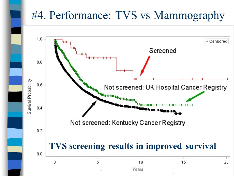 TVS screening results in improved survival #4. Performance: TVS vs Mammography