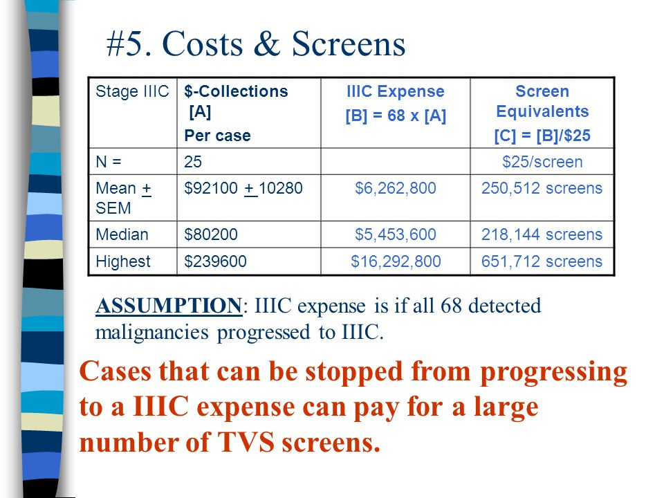 #5. Costs & Screens ASSUMPTION: IIIC expense is if all 68 detected malignancies progressed to IIIC.