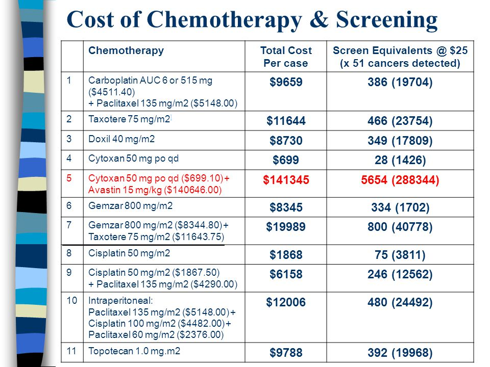 Cost of Chemotherapy & Screening ChemotherapyTotal Cost Per case Screen Equivalents @ $25 (x 51 cancers detected) 1Carboplatin AUC 6 or 515 mg ($4511.40) + Paclitaxel 135 mg/m2 ($5148.00) $9659386 (19704) 2Taxotere 75 mg/m2 ] ] $11644466 (23754) 3Doxil 40 mg/m2 $8730349 (17809) 4Cytoxan 50 mg po qd $69928 (1426) 5Cytoxan 50 mg po qd ($699.10) + Avastin 15 mg/kg ($140646.00) $1413455654 (288344) 6Gemzar 800 mg/m2 $8345334 (1702) 7Gemzar 800 mg/m2 ($8344.80) + Taxotere 75 mg/m2 ($11643.75) $19989800 (40778) 8Cisplatin 50 mg/m2 $186875 (3811) 9Cisplatin 50 mg/m2 ($1867.50) + Paclitaxel 135 mg/m2 ($4290.00) $6158246 (12562) 10Intraperitoneal: Paclitaxel 135 mg/m2 ($5148.00) + Cisplatin 100 mg/m2 ($4482.00) + Paclitaxel 60 mg/m2 ($2376.00) $12006480 (24492) 11Topotecan 1.0 mg.m2 $9788392 (19968)