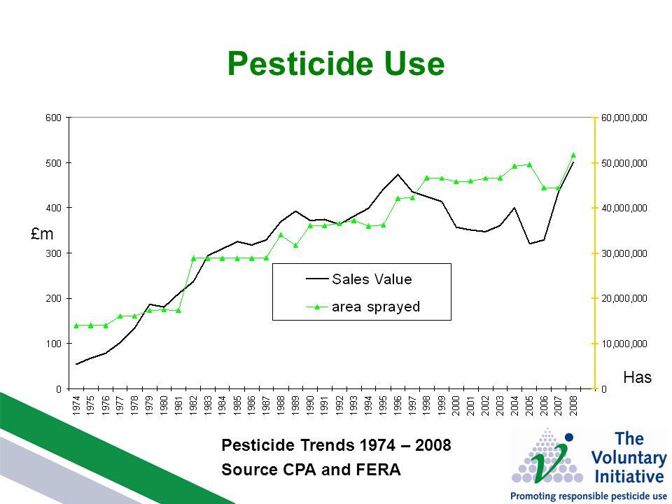 Pesticide Use Pesticide Trends 1974 – 2008 Source CPA and FERA £m Has