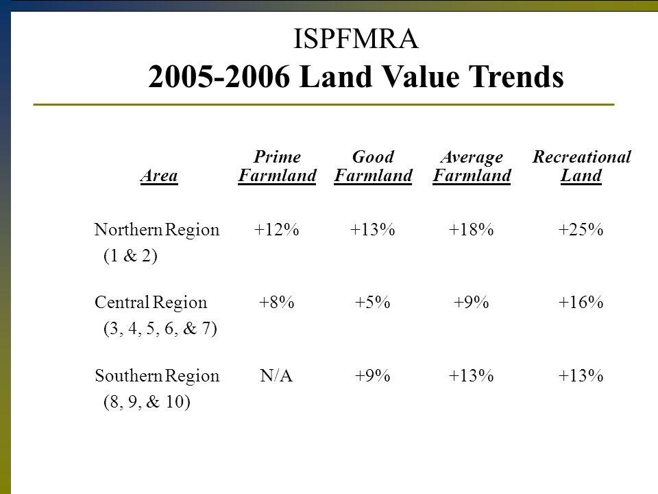 ISPFMRA 2005-2006 Land Value Trends Area Prime Farmland Good Farmland Average Farmland Recreational Land Northern Region (1 & 2) +12%+13%+18%+25% Central Region (3, 4, 5, 6, & 7) +8%+5%+9%+16% Southern Region (8, 9, & 10) N/A+9%+13%