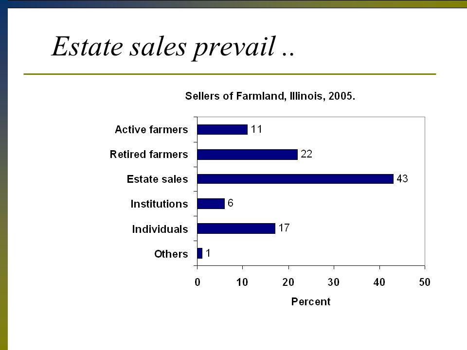 Estate sales prevail..