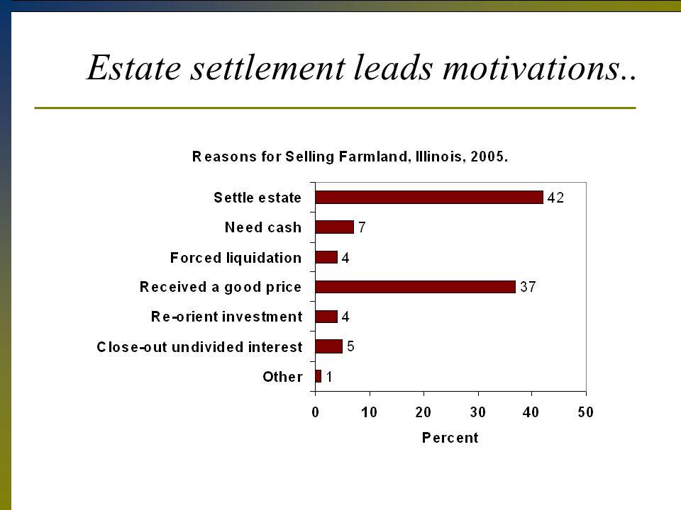 Estate settlement leads motivations..