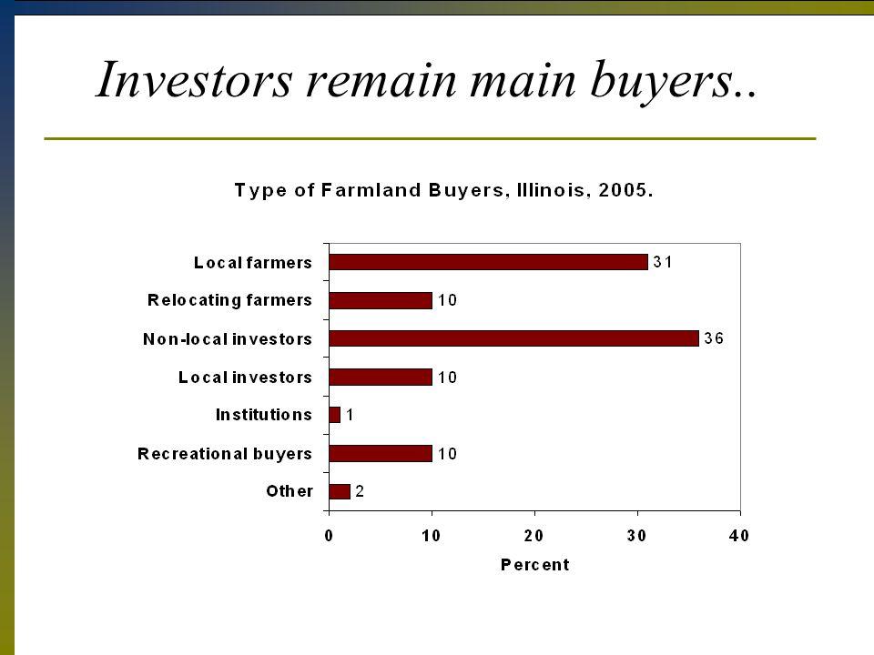 Investors remain main buyers..
