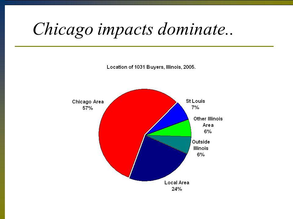 Chicago impacts dominate..