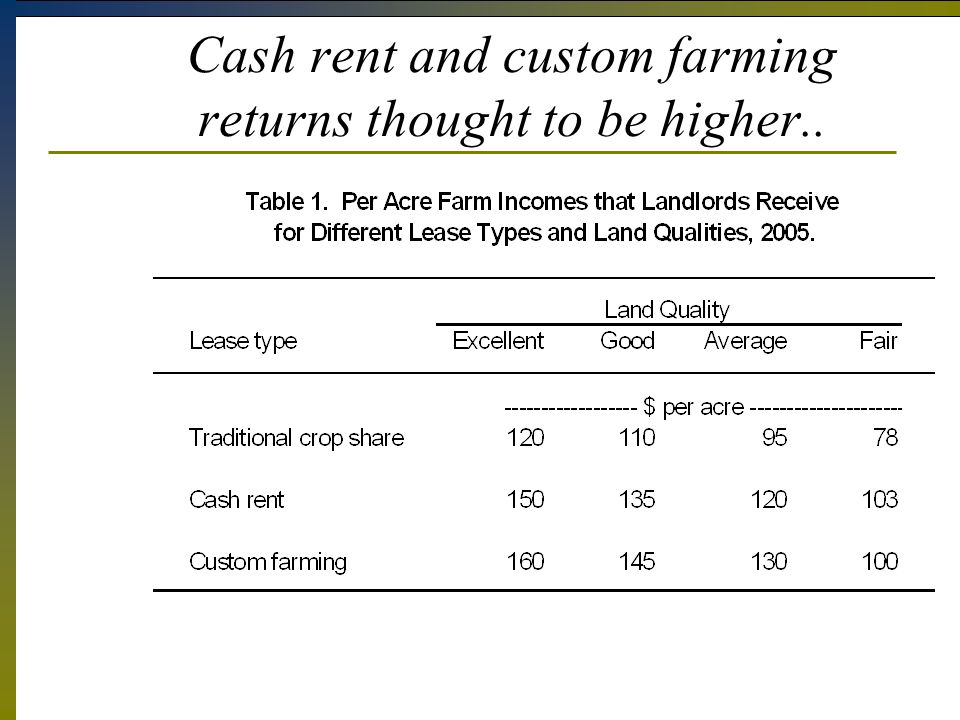 Cash rent and custom farming returns thought to be higher..