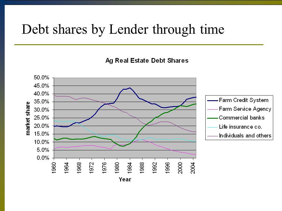 Debt shares by Lender through time