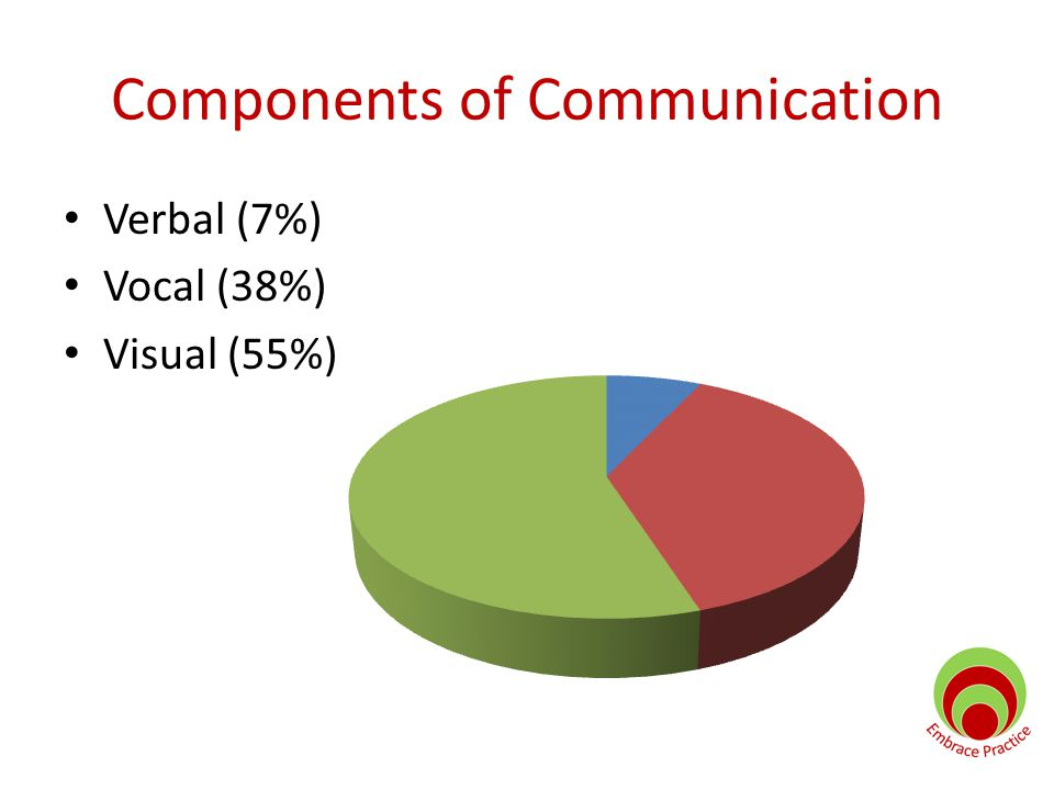 Components of Communication Verbal (7%) Vocal (38%) Visual (55%)