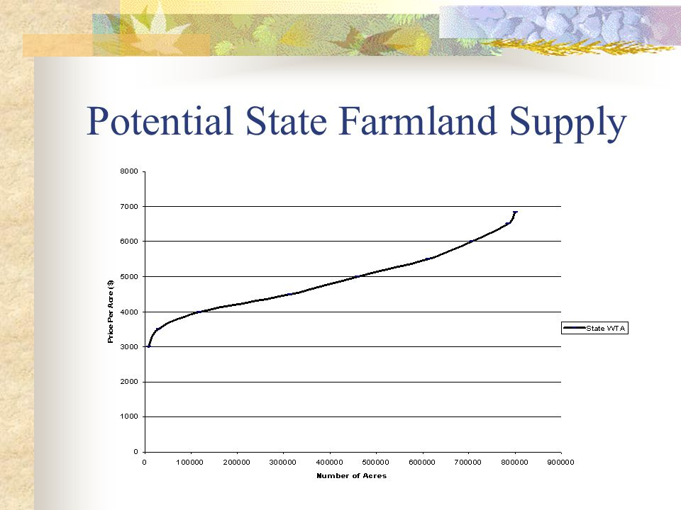 Potential State Farmland Supply