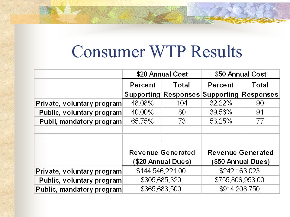 Consumer WTP Results