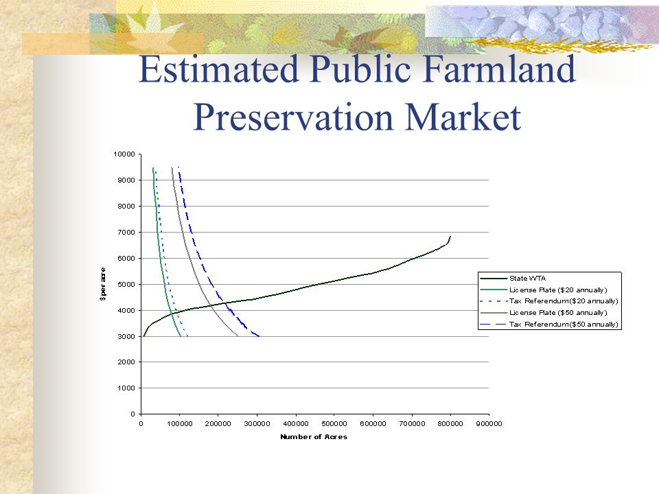 Estimated Public Farmland Preservation Market