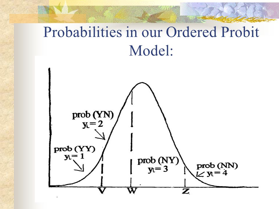 Probabilities in our Ordered Probit Model:
