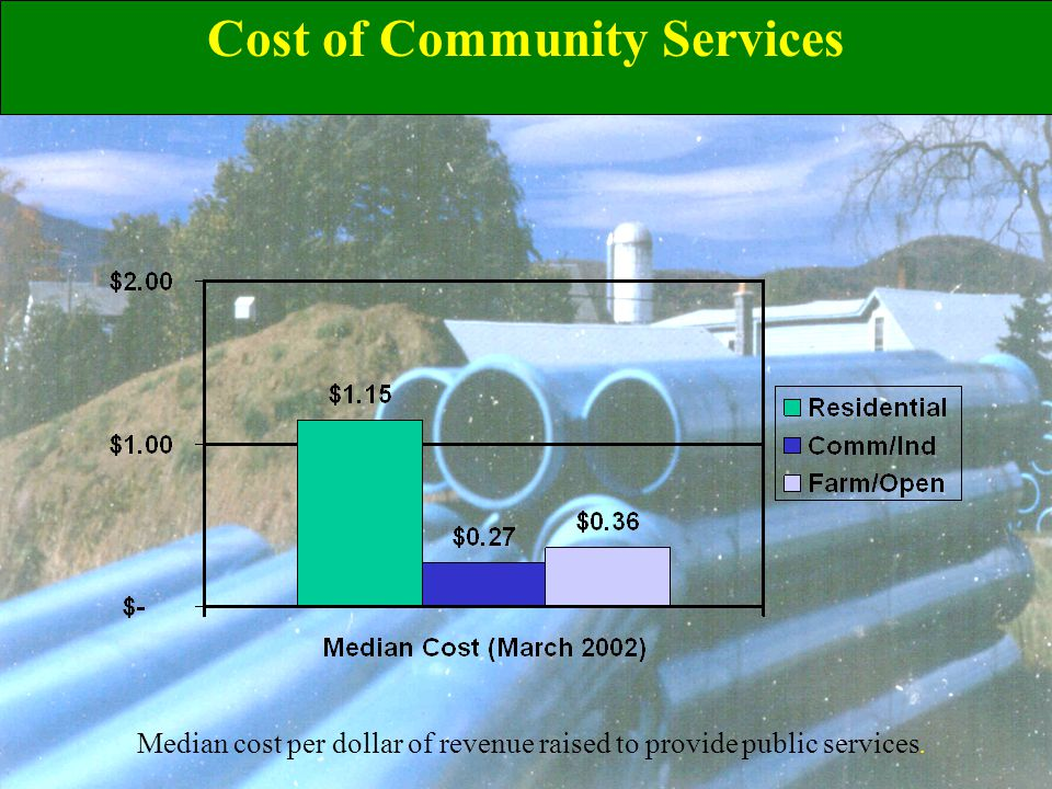 Median cost per dollar of revenue raised to provide public services. Cost of Community Services