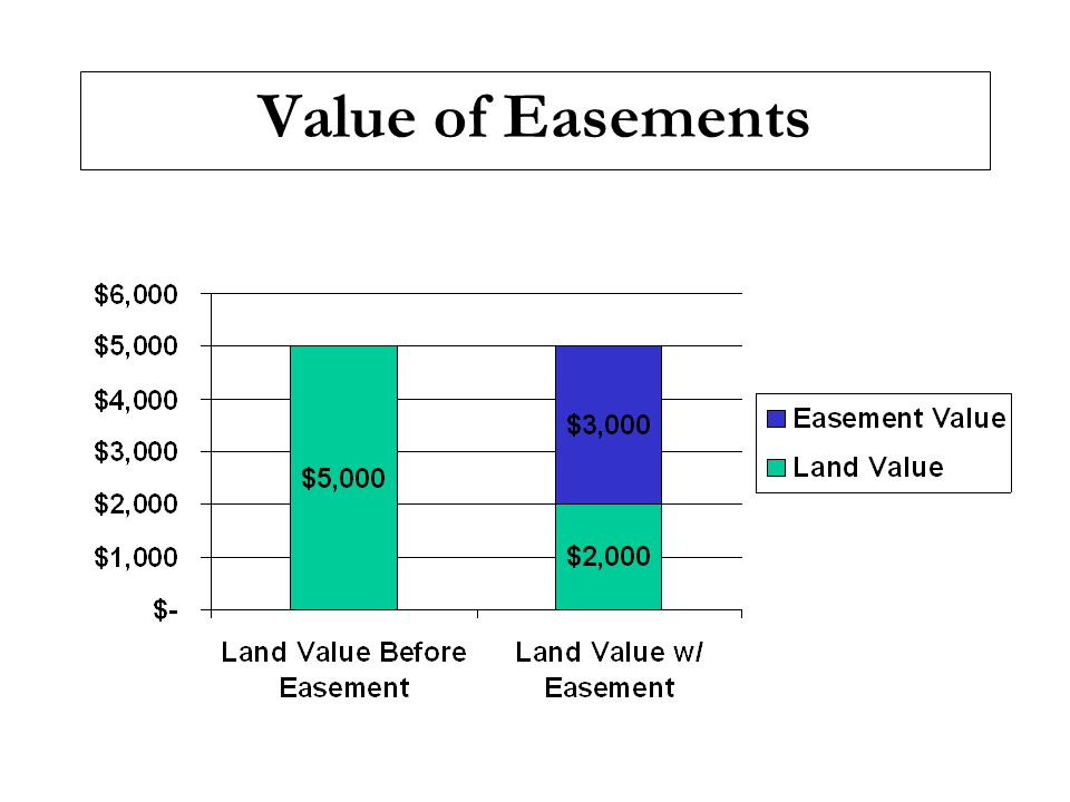 Value of Easements