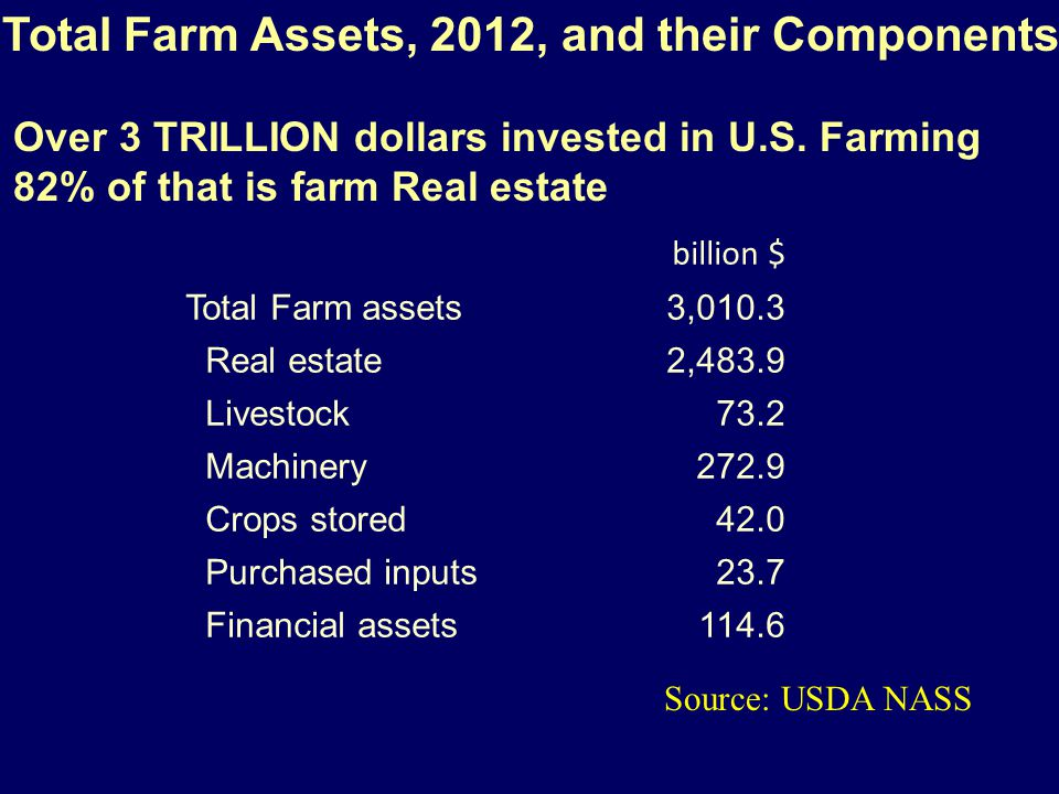 billion $ Total Farm assets3,010.3 Real estate2,483.9 Livestock73.2 Machinery272.9 Crops stored42.0 Purchased inputs23.7 Financial assets114.6 Total F
