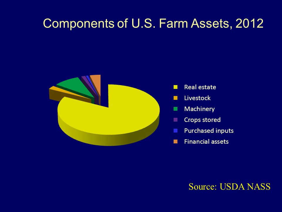 Components of U.S. Farm Assets, 2012 Source: USDA NASS