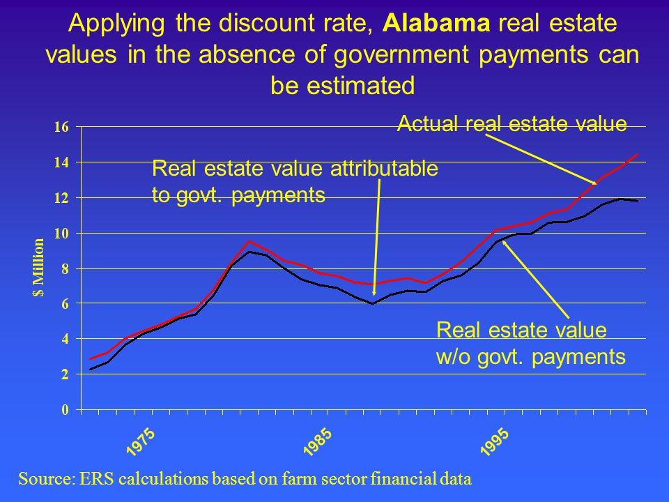 Applying the discount rate, Alabama real estate values in the absence of government payments can be estimated Actual real estate value Real estate value w/o govt.