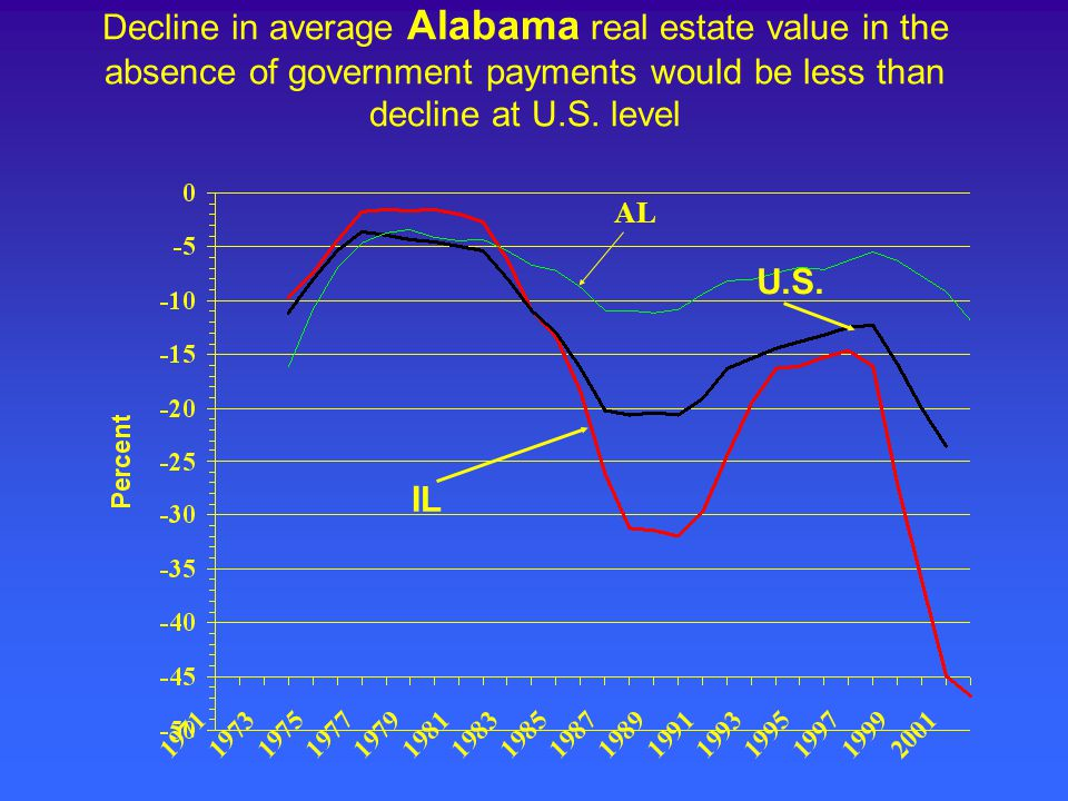 Decline in average Alabama real estate value in the absence of government payments would be less than decline at U.S.