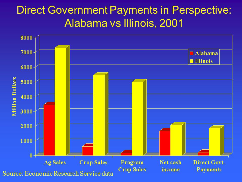 Direct Government Payments in Perspective: Alabama vs Illinois, 2001 Source: Economic Research Service data